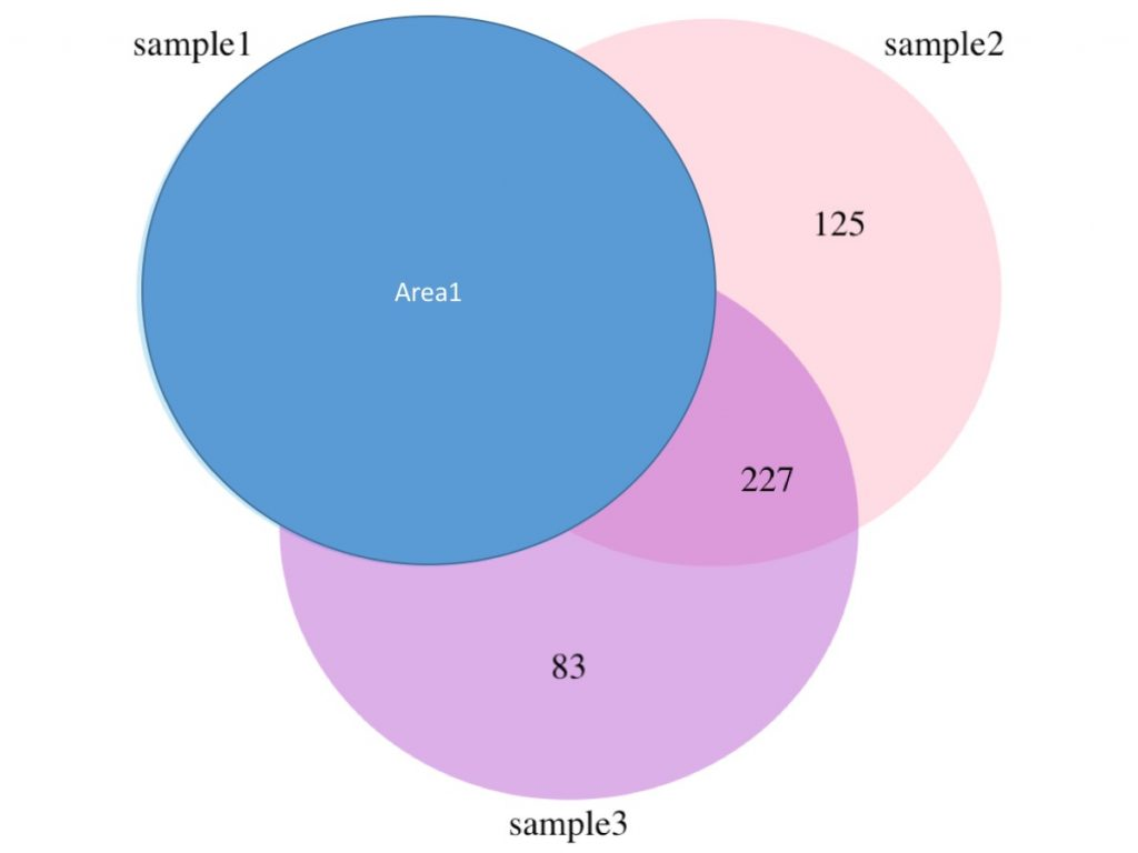 How to draw a venn diagram in r ademcans blog the explanation of the different numbers area1 area2 area3 n12 n23 n13 and n123 are represented in the figures below pooptronica Choice Image