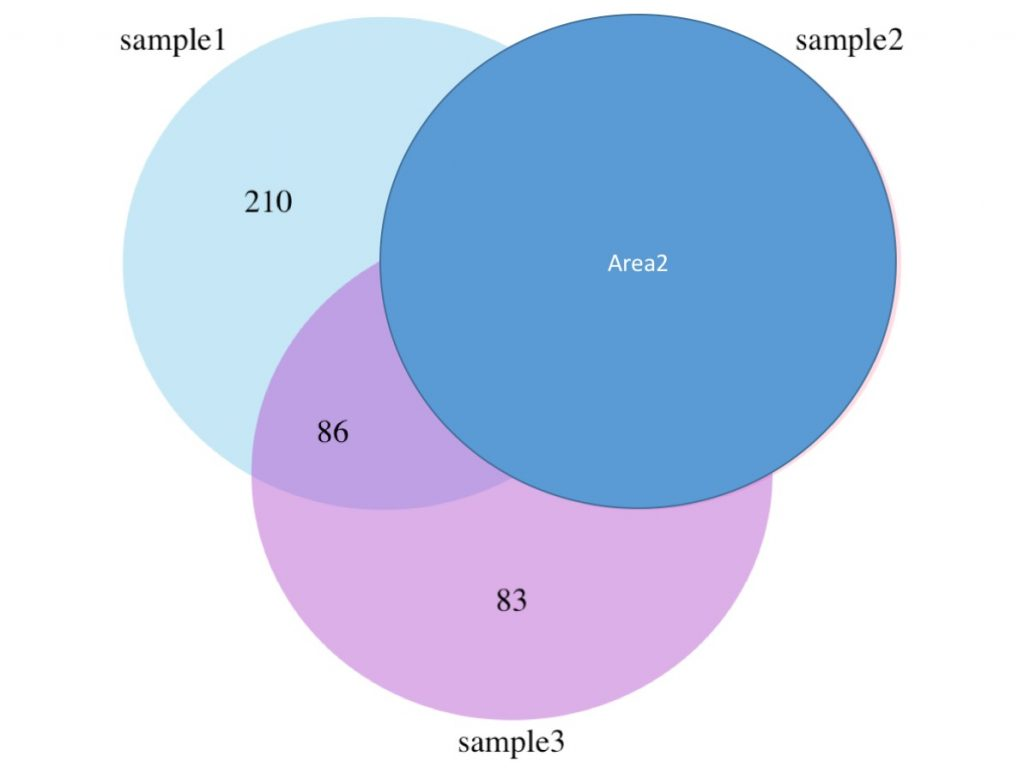 How to draw a venn diagram in r ademcans blog the explanation of the different numbers area1 area2 area3 n12 n23 n13 and n123 are represented in the figures below pooptronica Gallery