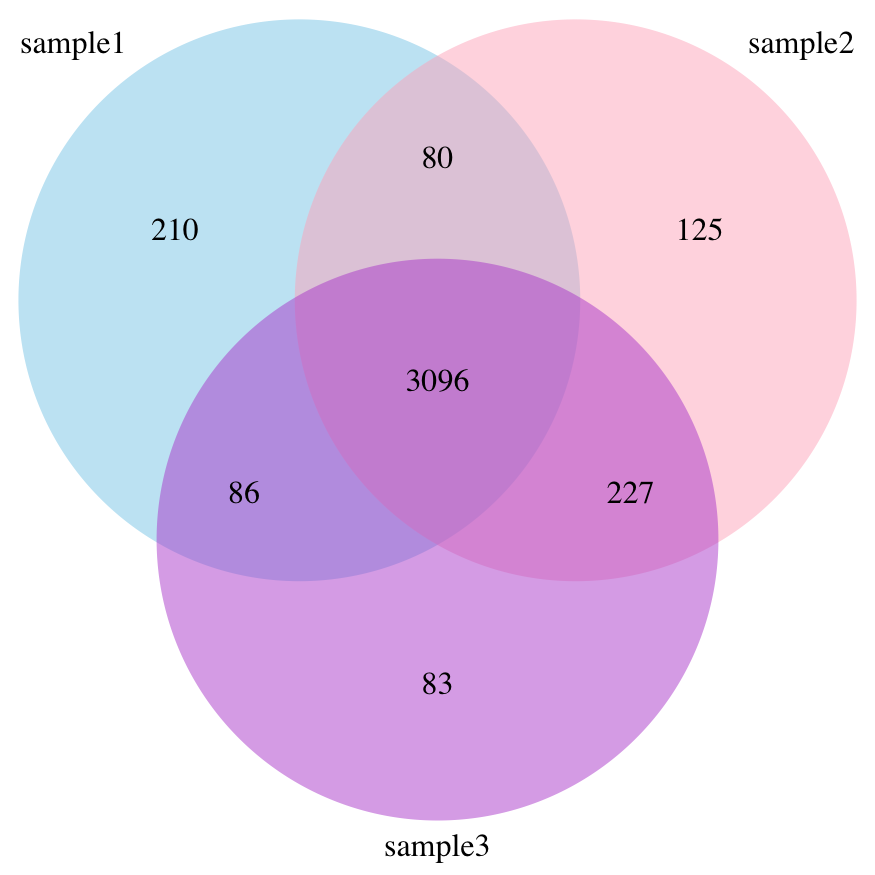 How to draw a venn diagram in r ademcans blog the resulting venn diagram will look like ccuart Gallery